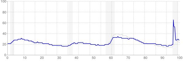 Pennsylvania monthly unemployment rate chart from 1990 to May 2021